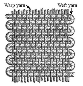 Vertical warp threads, horizontal weft threads